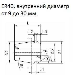 ER40, внутренний диаметр от 9 до 30 мм